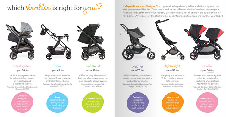 Which Stroller is Right for You